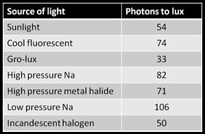 licht lumen und licht leistungstabelle